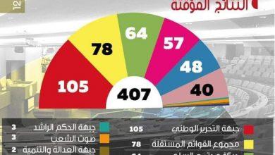 Photo of Résultats des législatives: Le FLN, les indépendants suivis du MSP,  en tête du podium.